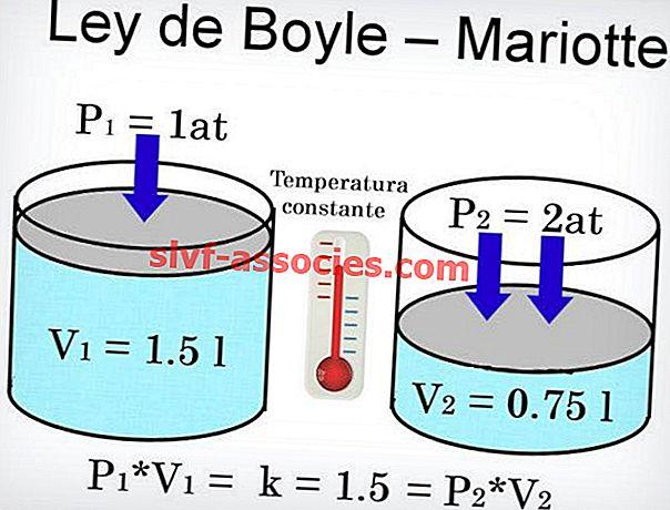 Legge Boyle-Mariotte